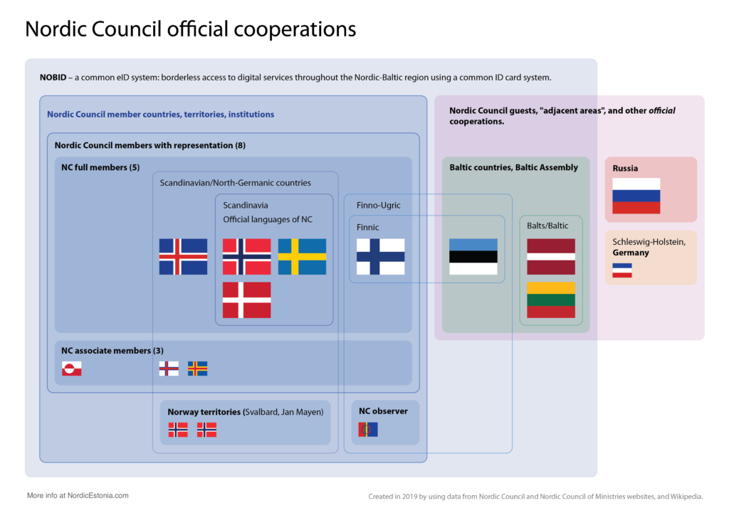 Nordic Council official cooperations with Baltic countries, Russia, and Schleswig-Holstein in Germany.